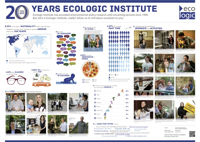 Infographic: 20 Years Ecologic Institute